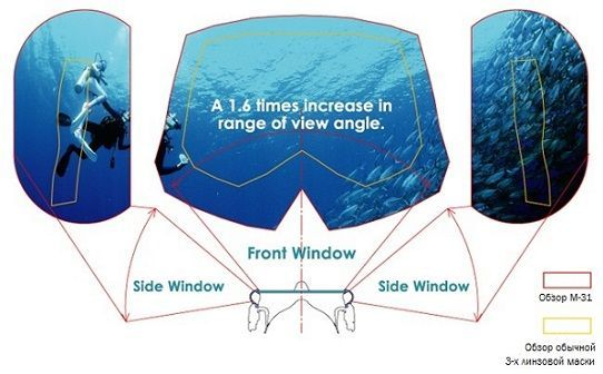 Вид через маску TUSA M-31 Visio Tri-Ex под водой